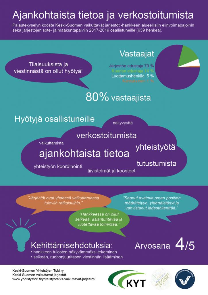 Keski-Suomen vaikuttavat järjestöt -hankkeen tilaisuuksista ja viestinnästä on ollut hyötyä!
