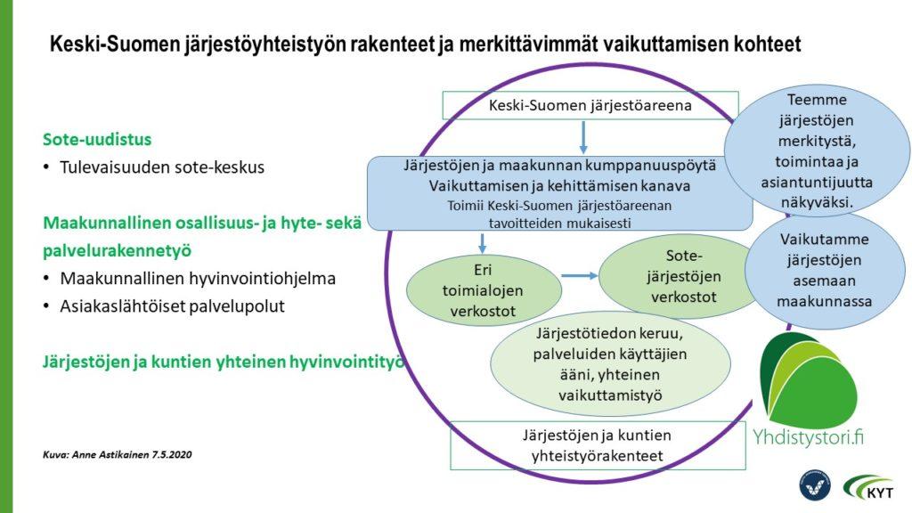 Maakunnalliset järjestöyhteistyön rakenteet – case Keski-Suomi