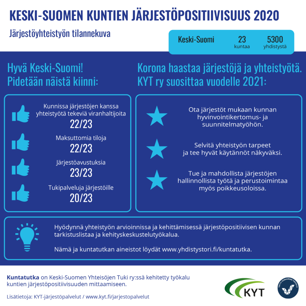 Keski-Suomen järjestöpositiivisuus 2020 infograafi